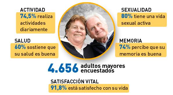 Infografía con datos de la encuesta.