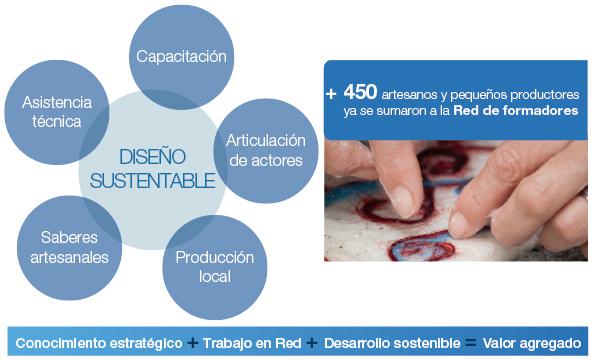Infografía Diseño Sustentable
