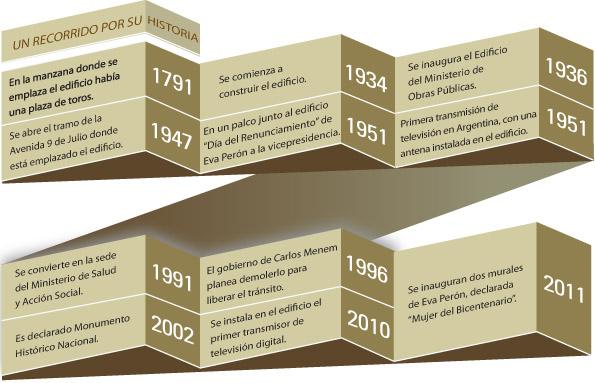 Línea histórica del Edificio MOP