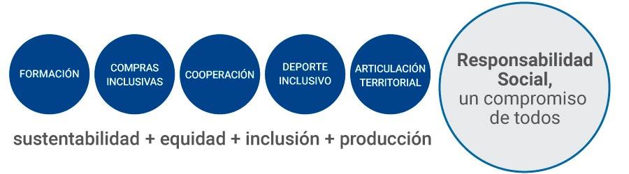 Imagen ilustrativa Responsabilidad Social