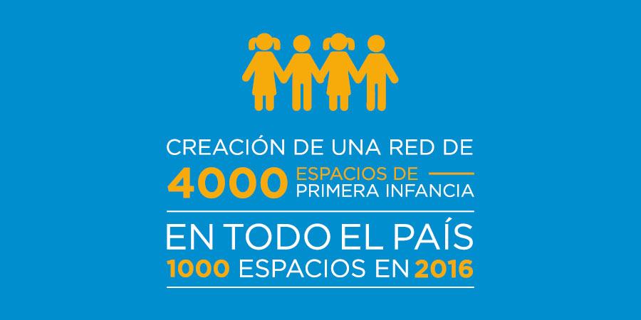 Creación de una red de 4000 espacios de primera infancia en todo el país (1000 espacios en 2016)