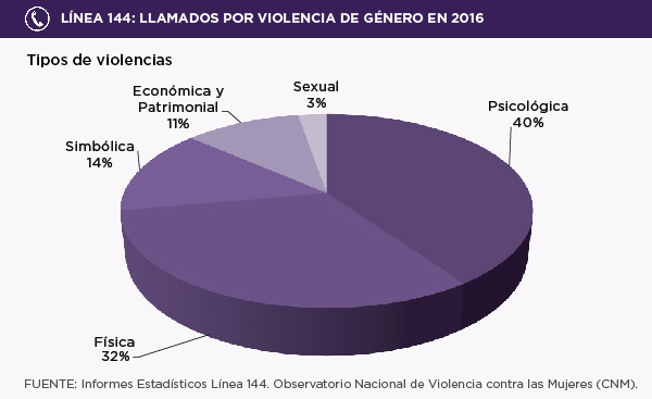 Imágenes ilustrativos datos sobre violencia de género